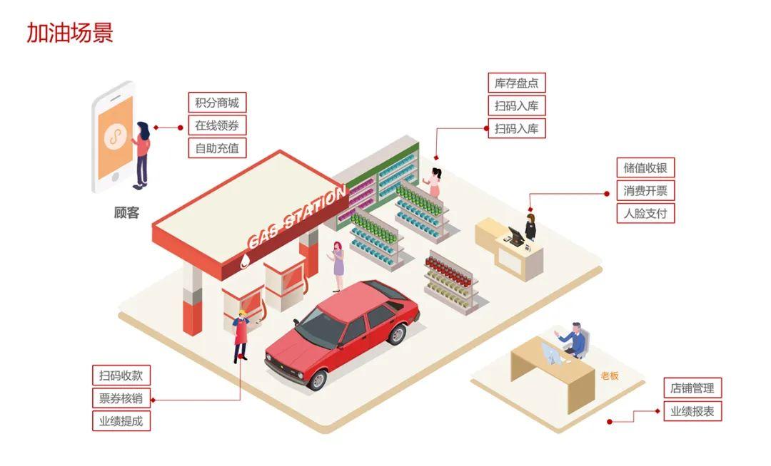 智慧加油SaaS解决方案成功落地多家加油站